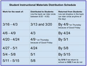 Instructional Distribution
